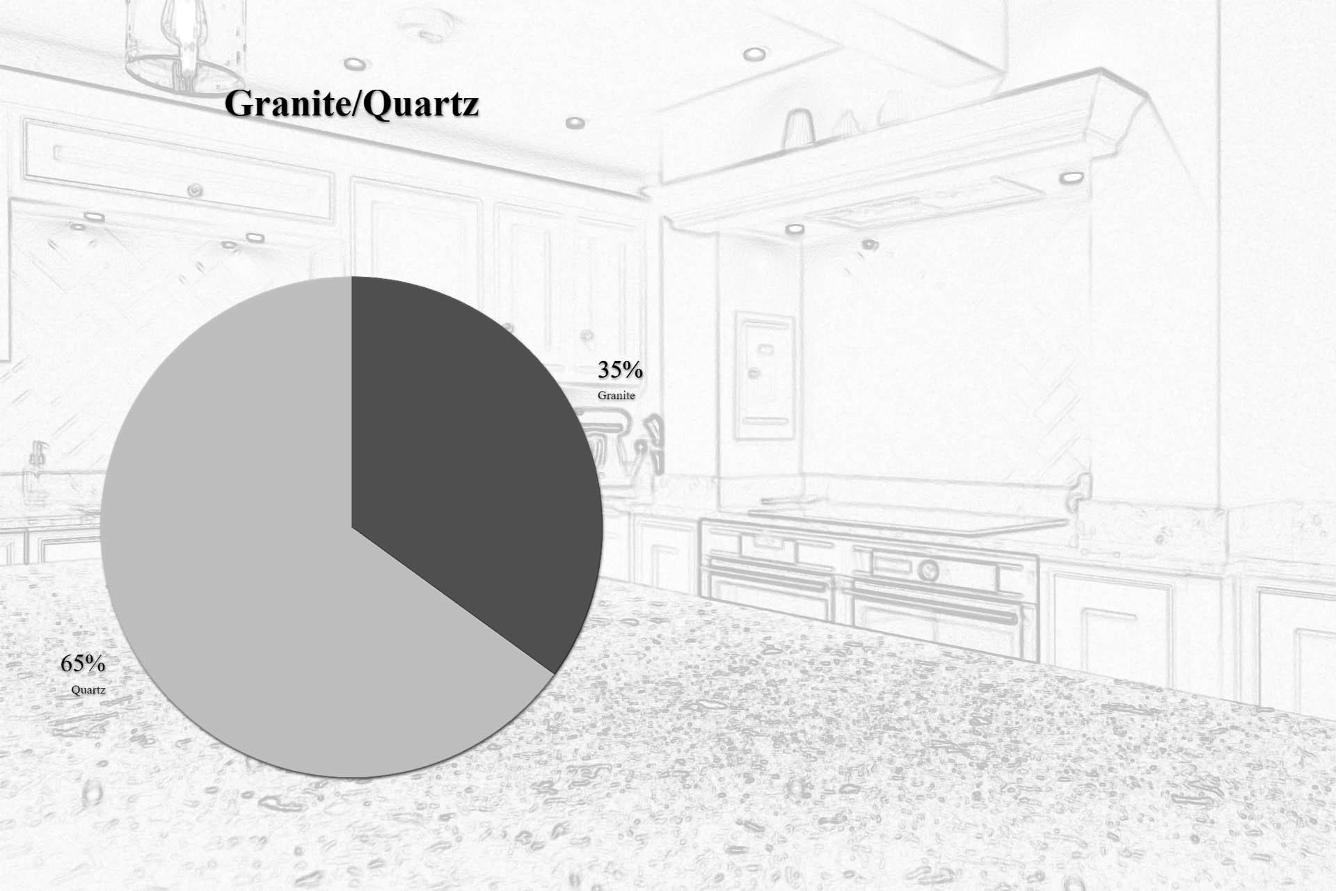 granite or quartz worktops for your kitchen