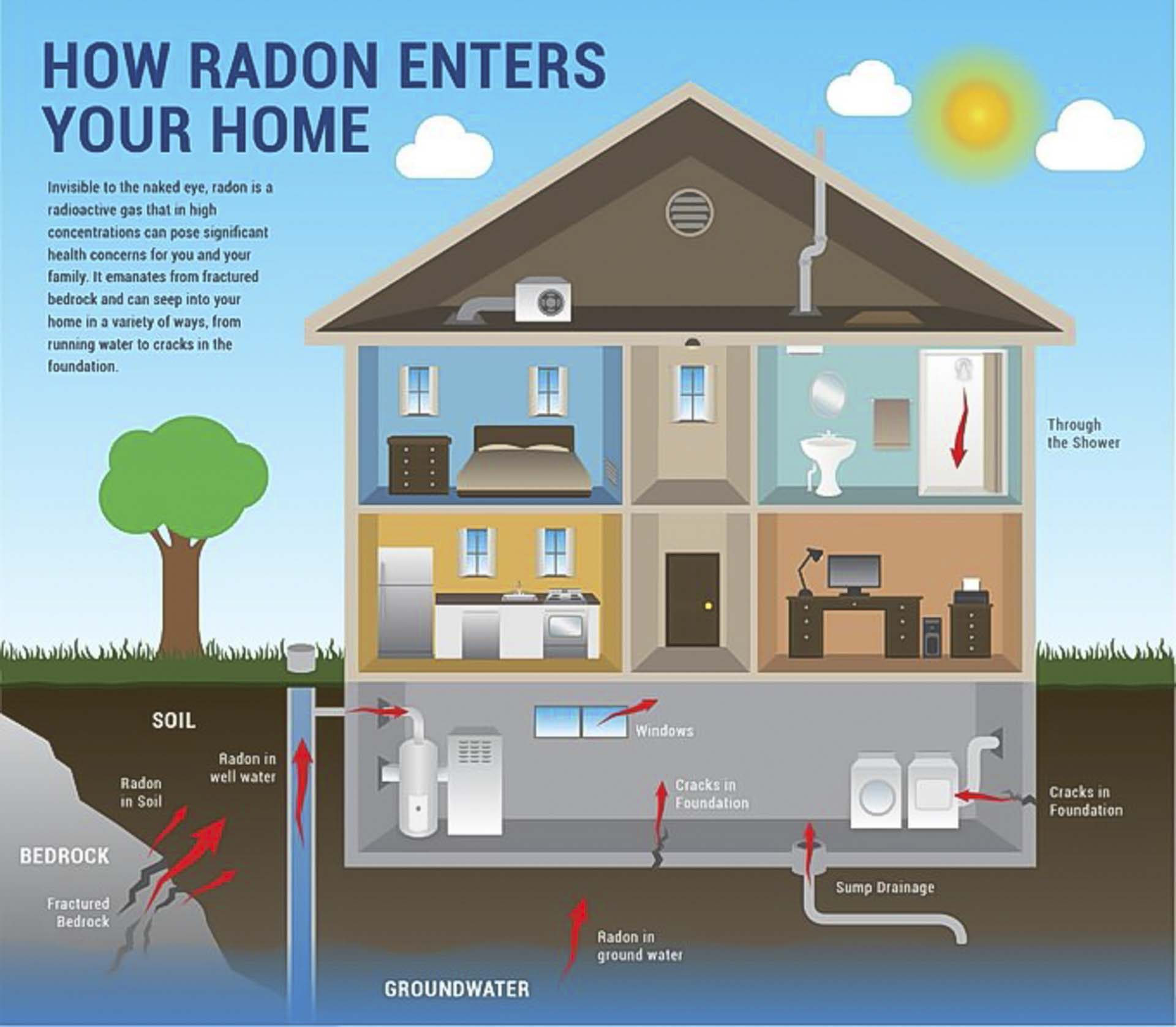 how radon enters your home granite worktops